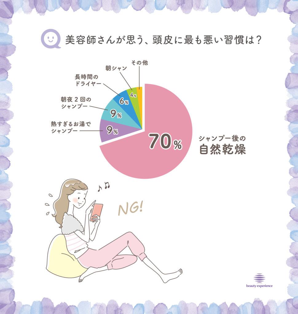 """美容師101人が口を揃える「夏場のNG""""臭慣""""ランキング」"""